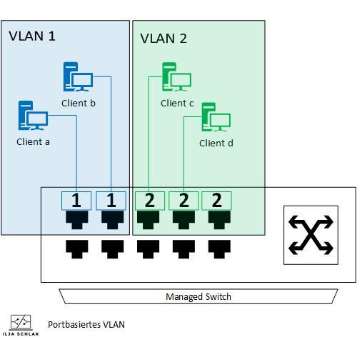 VLAN Virtuelle Nezte