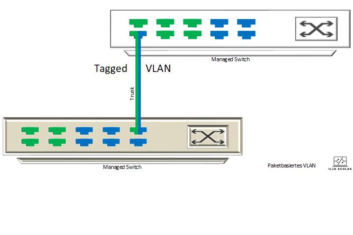 Paketbasiertes VLAN Virtuelle Netze