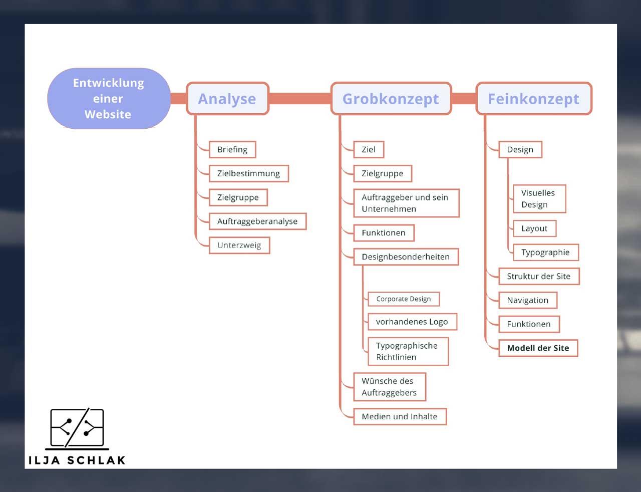 Mindmap Entwicklung einer Website