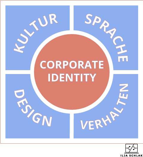 ilja-schlak-webdesign-corporate-identity